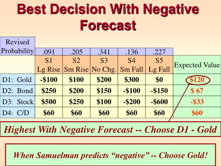 Best Decision With Negative Forecast
