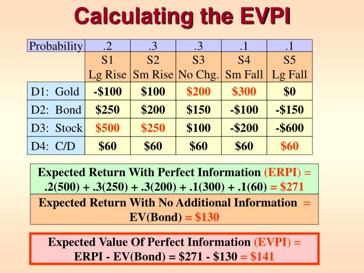 Calculating the EVPI