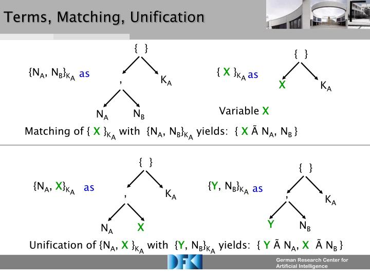 Terms, Matching, Unification