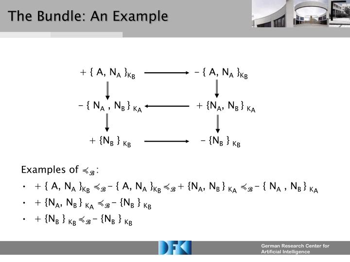 The Bundle: An Example