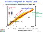 nuclear zoology and the nuclear chart