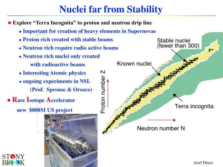 Nuclei far from Stability