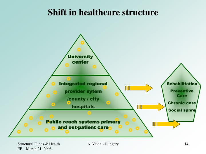 Shift in healthcare structure