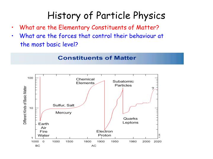 History of Particle Physics