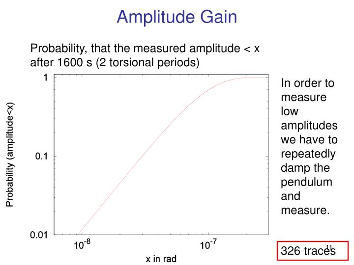 Amplitude Gain