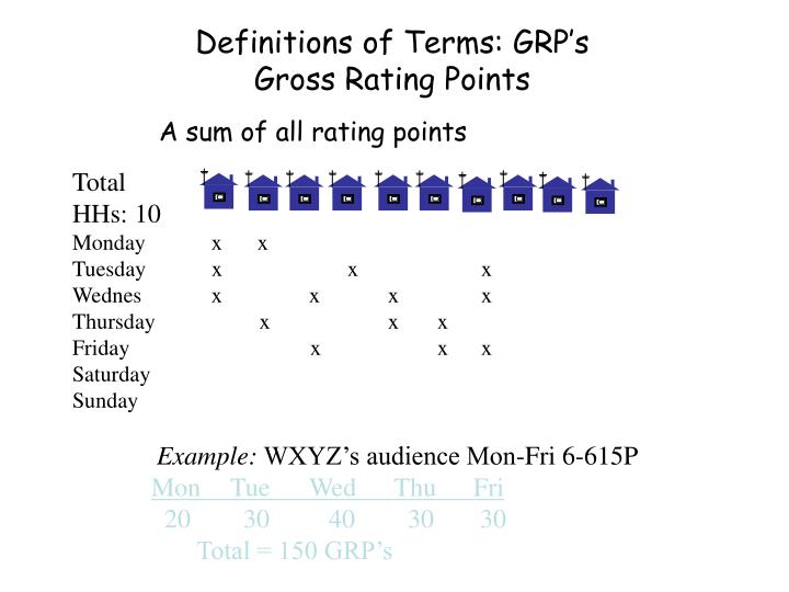 Definitions of Terms: GRP's