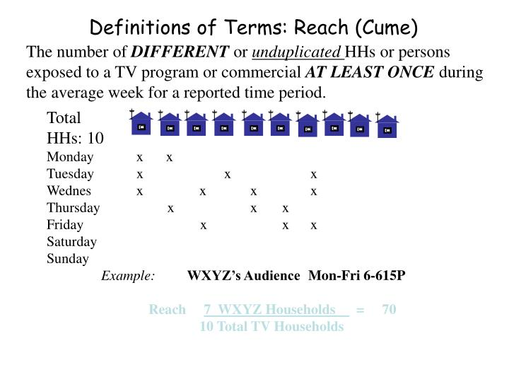 Definitions of Terms: Reach (Cume)