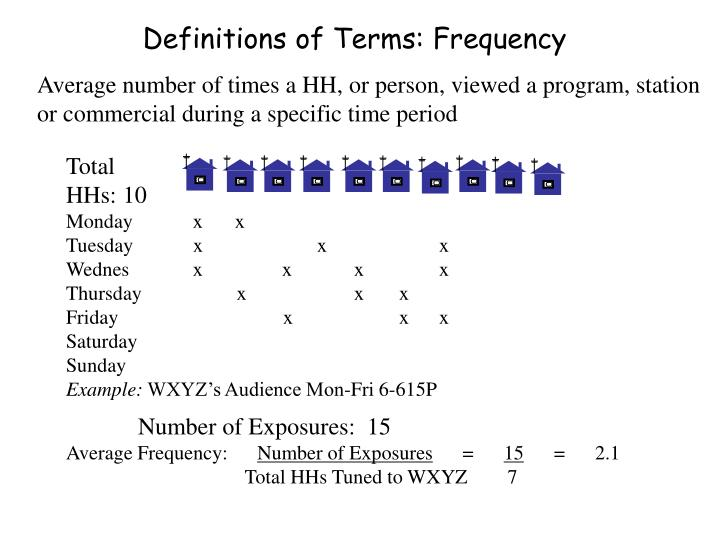 Definitions of Terms: Frequency