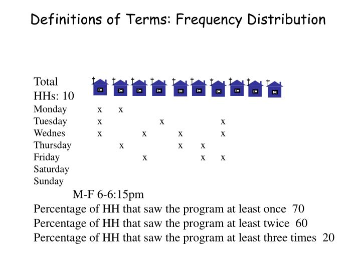 Definitions of Terms: Frequency Distribution