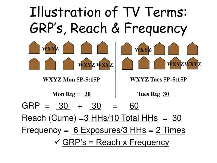 Illustration of TV Terms: