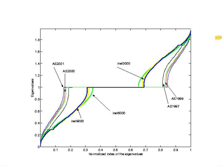 AS vs. Inet Graphs