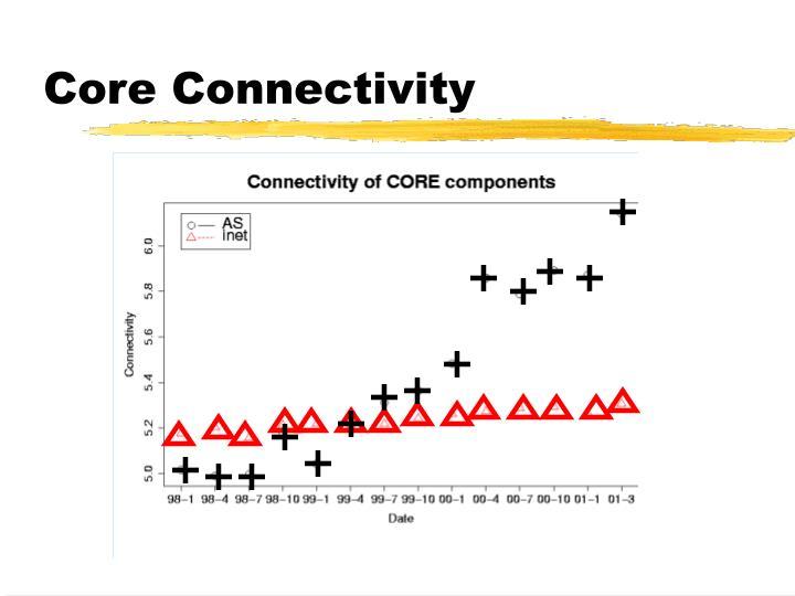 Core Connectivity