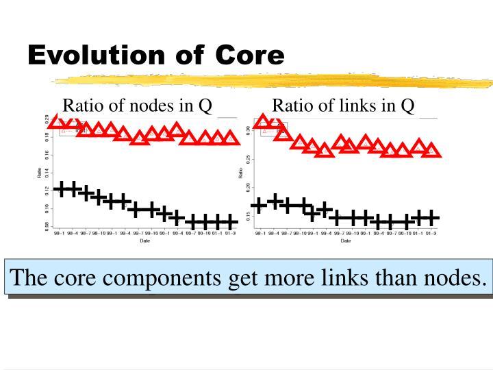 Evolution of Core