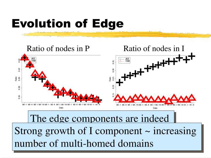 Evolution of Edge