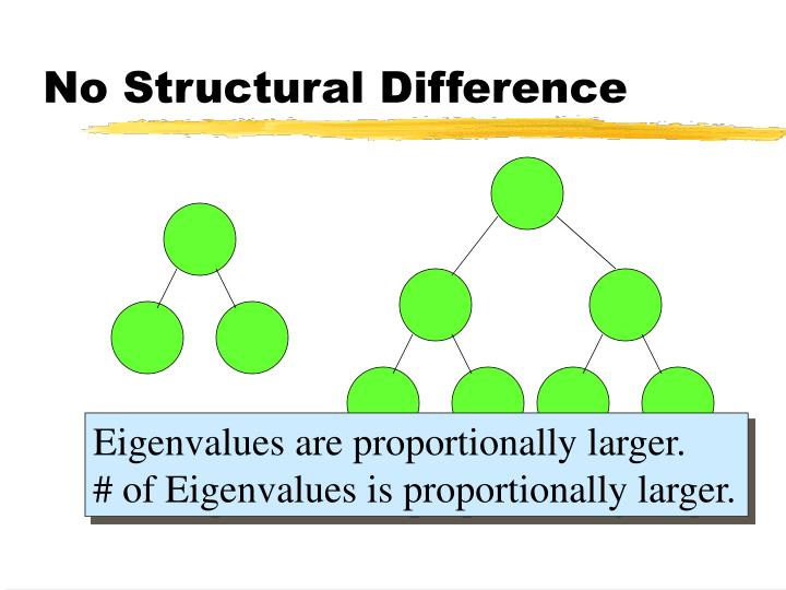 No Structural Difference