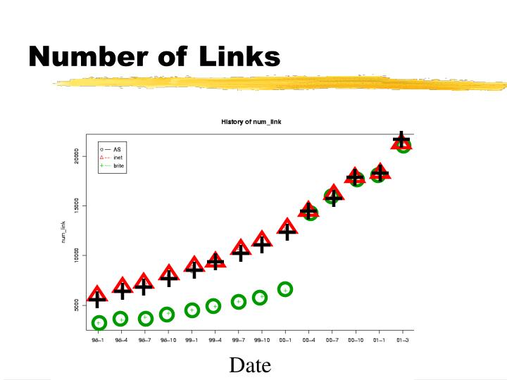 Number of Links