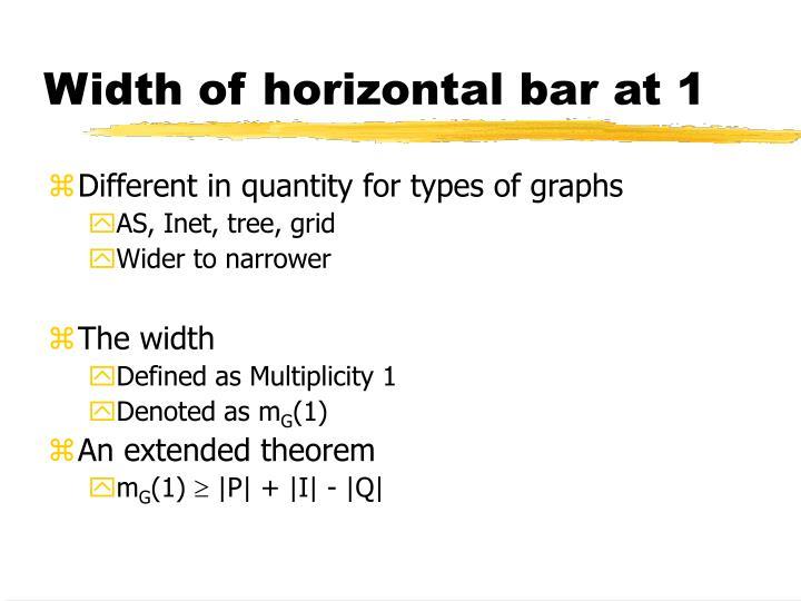 Width of horizontal bar at 1