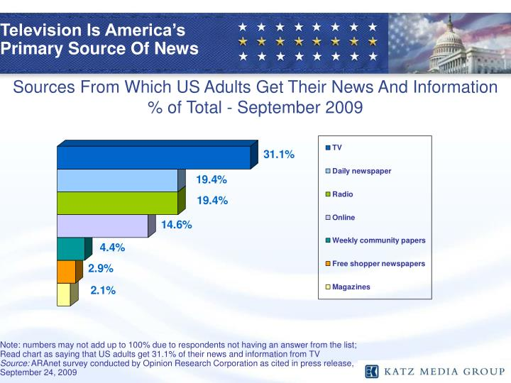 Television Is America's Primary Source Of News