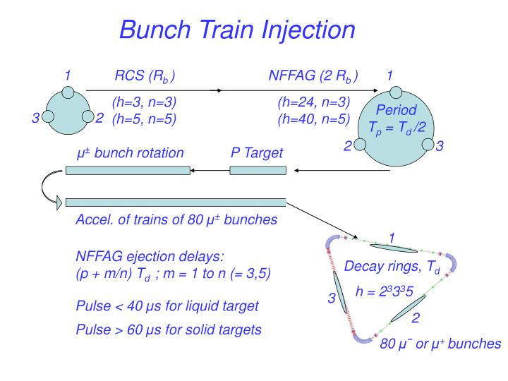 Bunch Train Injection