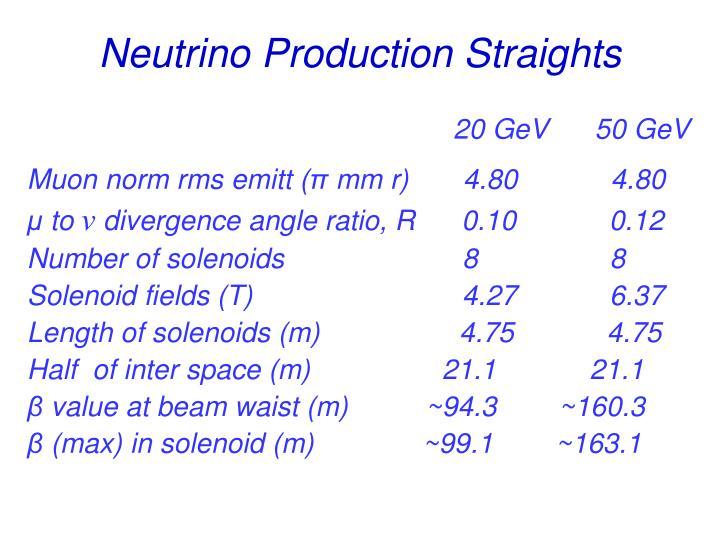 Neutrino Production Straights