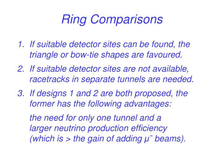 Ring Comparisons