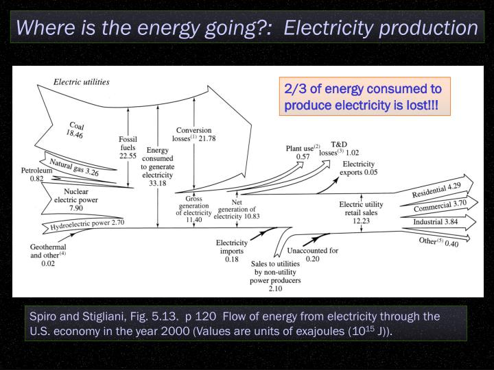 Where is the energy going?:  Electricity production
