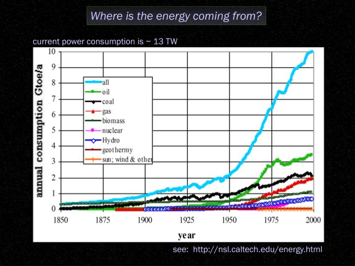 Where is the energy coming from?