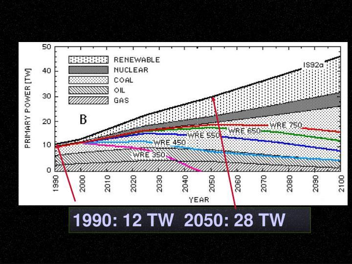 1990: 12 TW  2050: 28 TW