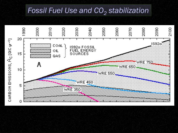 Fossil Fuel Use and CO