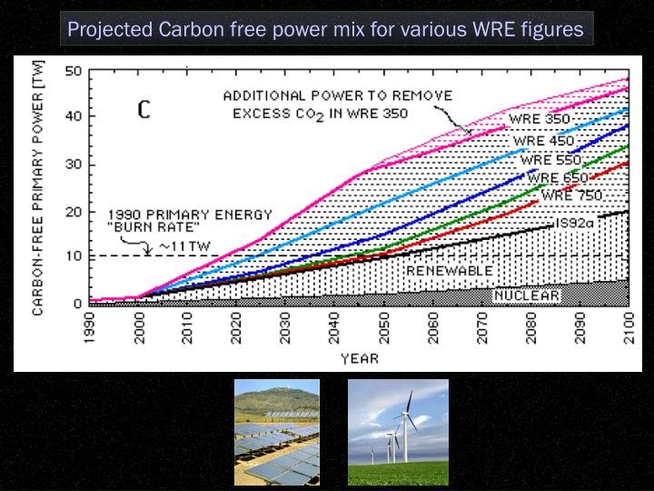 Projected Carbon free power mix for various WRE figures