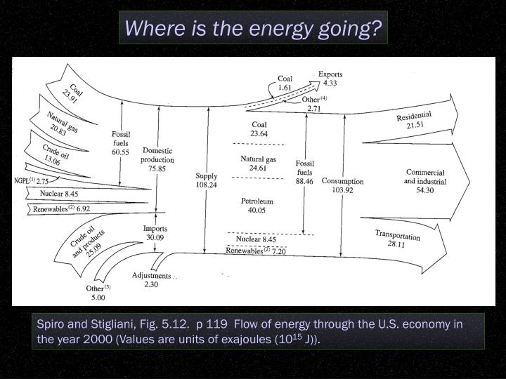 Where is the energy going?