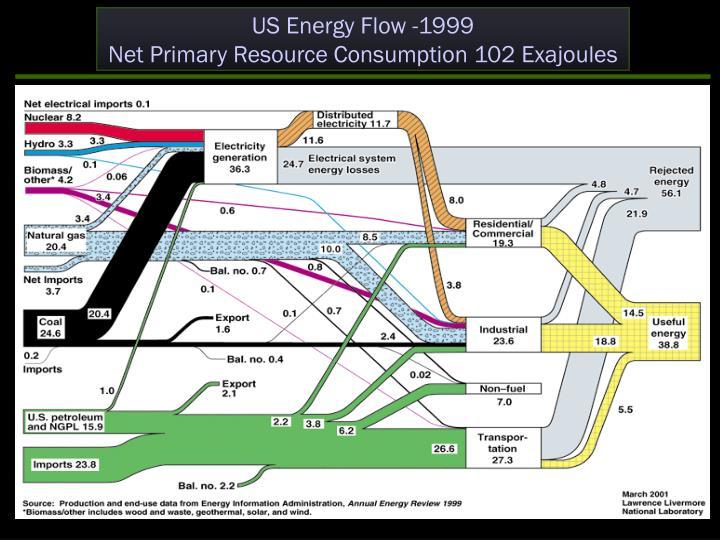 US Energy Flow -1999