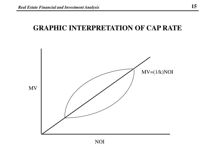 GRAPHIC INTERPRETATION OF CAP RATE