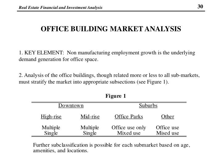 OFFICE BUILDING MARKET ANALYSIS