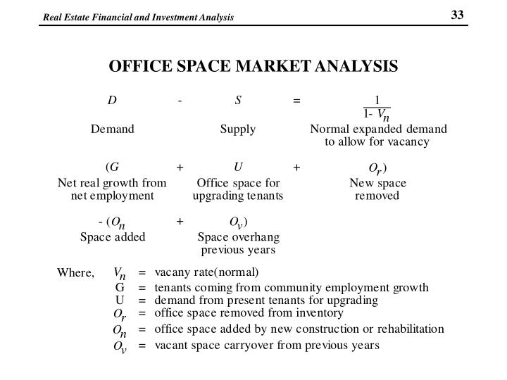 OFFICE SPACE MARKET ANALYSIS