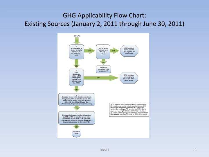 GHG Applicability Flow Chart:
