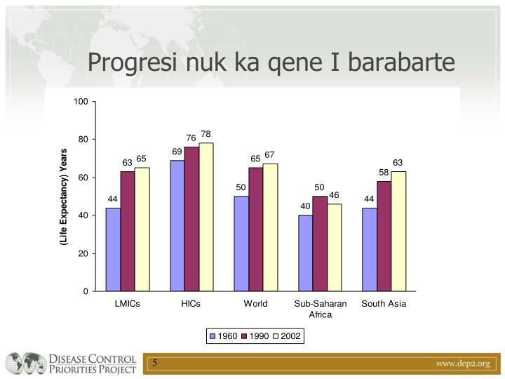Progresi nuk ka qene I barabarte