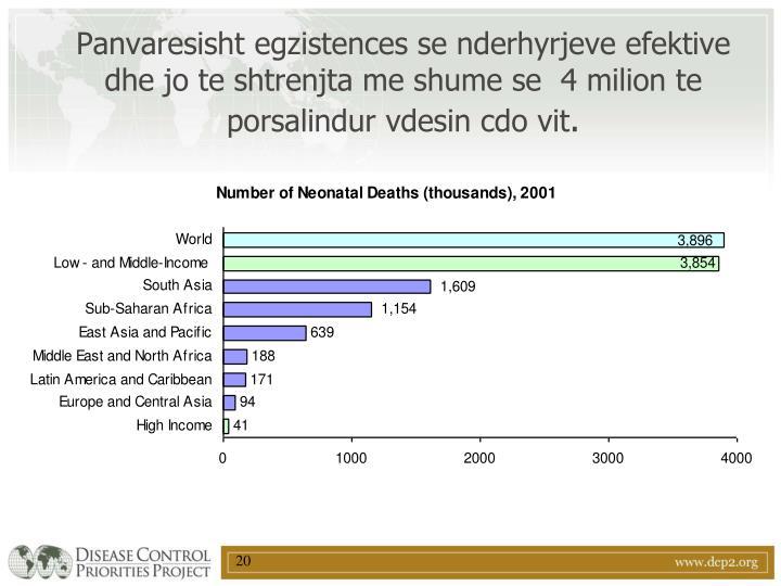 Panvaresisht egzistences se nderhyrjeve efektive dhe jo te shtrenjta me shume se  4 milion te  porsalindur vdesin cdo vit