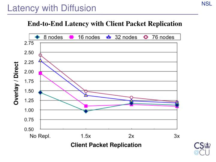 Latency with Diffusion