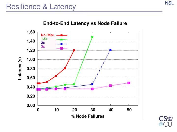 Resilience & Latency