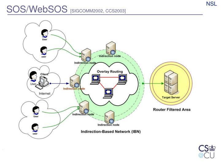 SOS/WebSOS