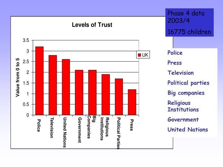Phase 4 data 2003/4