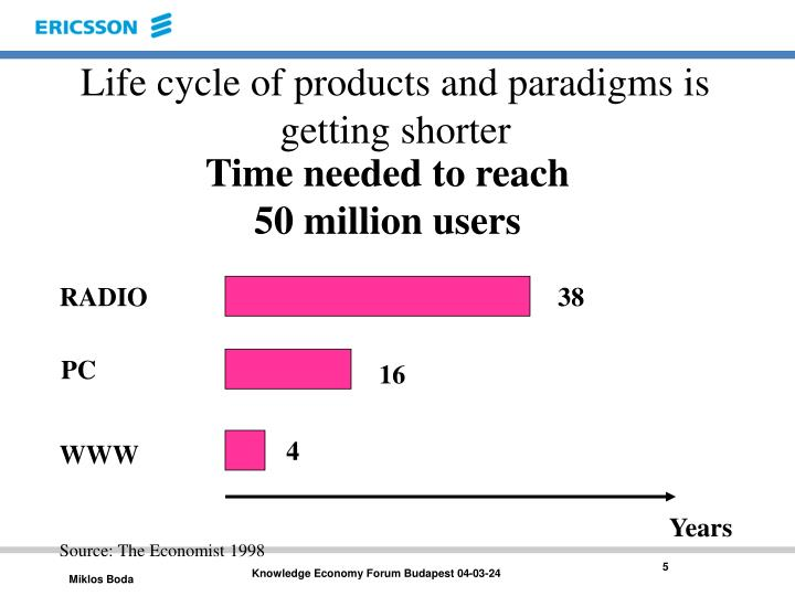 Life cycle of products and paradigms is getting shorter
