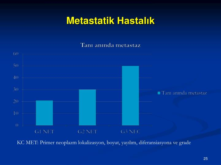 Metastatik