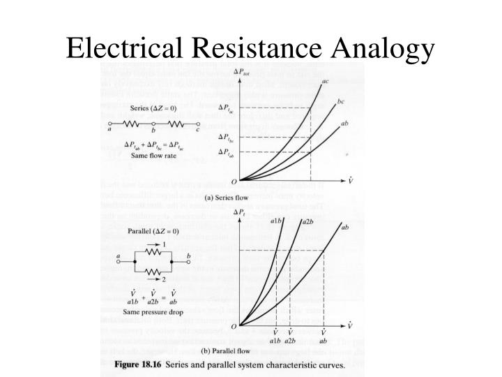 Electrical Resistance Analogy
