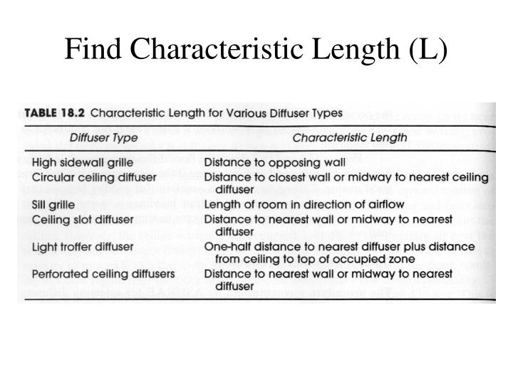 Find Characteristic Length (L)