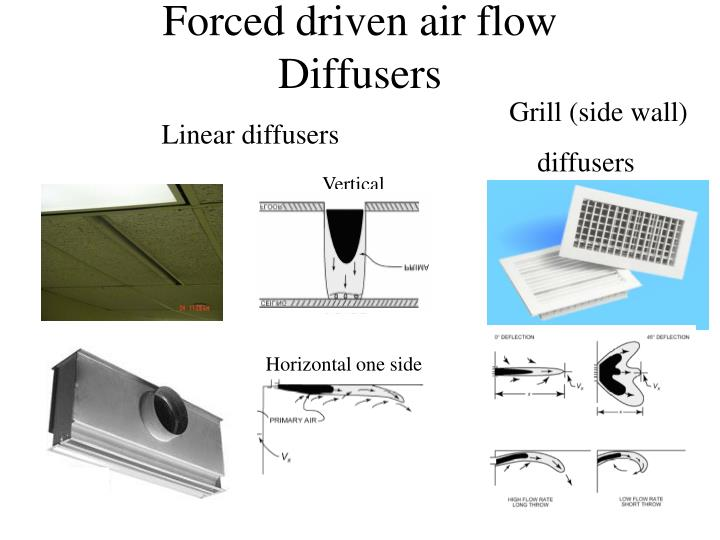 Forced driven air flow