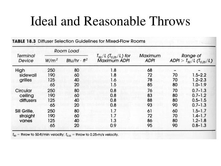 Ideal and Reasonable Throws