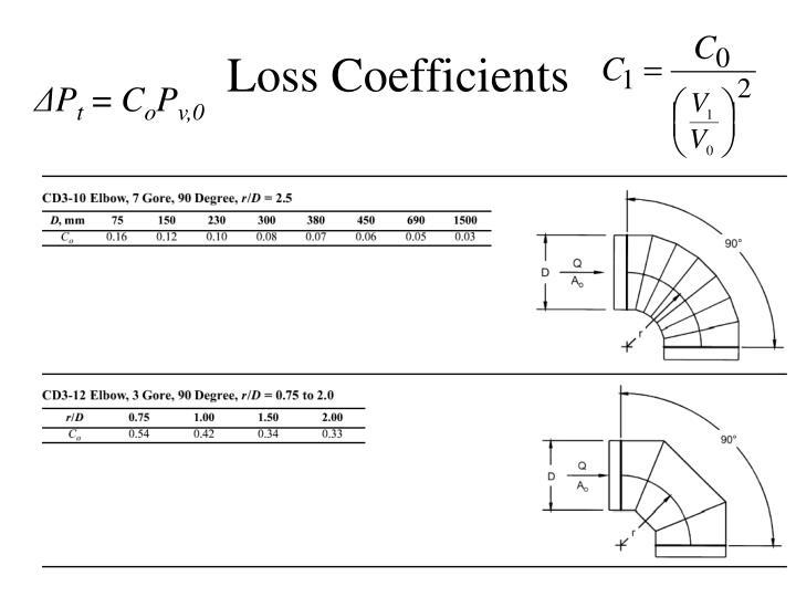 Loss Coefficients