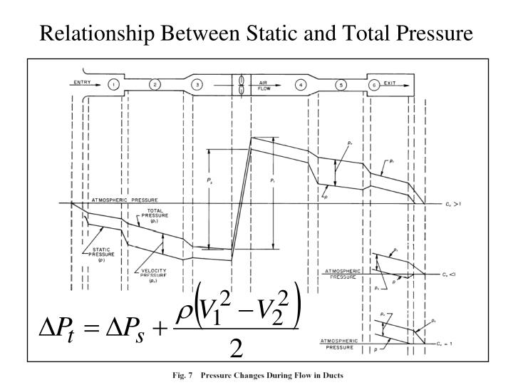 Relationship Between Static and Total Pressure